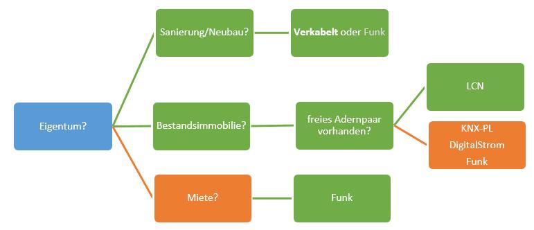Entscheidungsbaum Smart Home