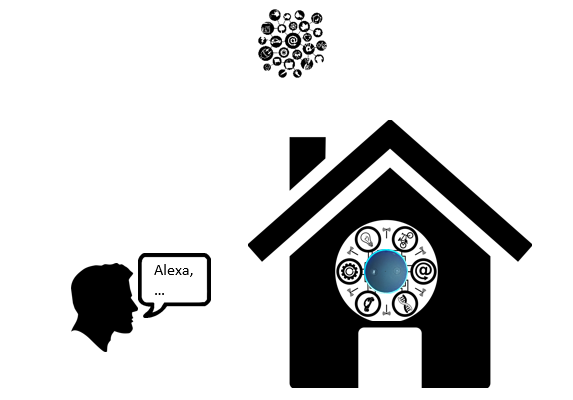 Smart-Home-openHAB-2-KNX-Alexa-Speech-Recognition